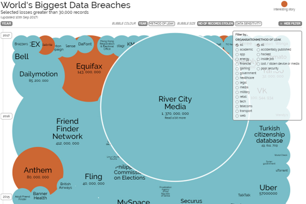 Information is beautiful chart showing the largest data breaches